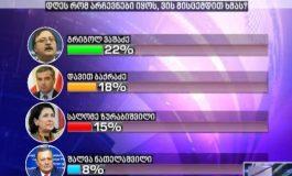 22% - ვაშაძე, 18% - ბაქრაძე, ზურაბიშვილი -15% - Edison Research-ის პოლიტიკური რეიტინგები